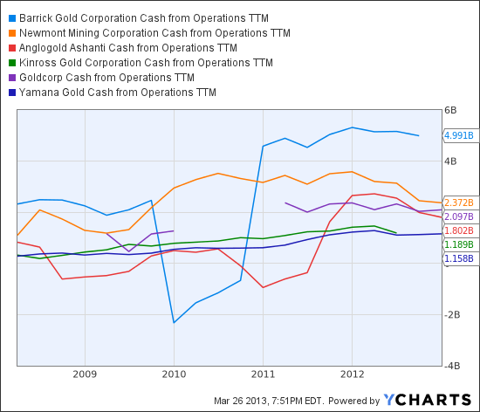 ABX Cash from Operations TTM Chart