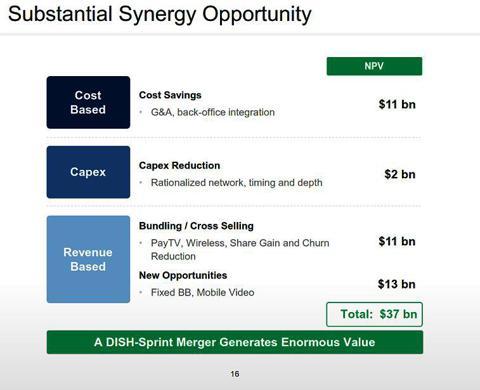 "Source: DISH Networks April 15, 2013 ""Project Wavelength Investor Presentation"" pg 16"