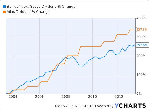 BNS Dividend Chart