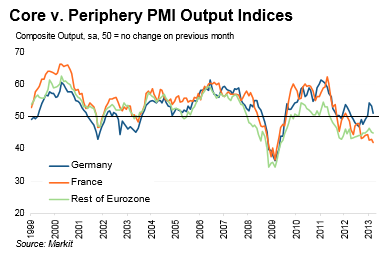 Markit Eurozone Components PMI Flash March 2013