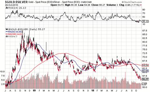Gold-Silver ratio 2008-2010