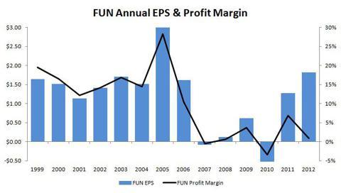 FUN EPS & Profit Margin