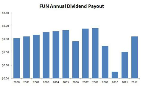 FUN Annual Dividend Payout