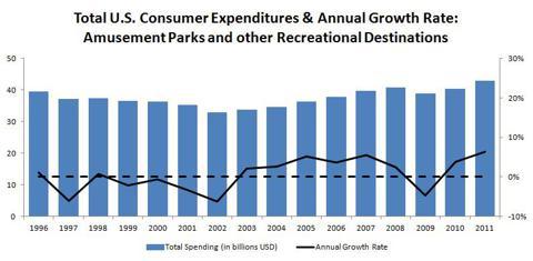 US Consumer Expenditures: Amusement Parks & Other Recreational Destinations