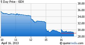 GDX - Price Chart