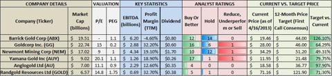 Comparative Analysis of Gold Miners