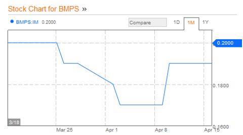 Monti Dei Paschi, Bloomberg Charts