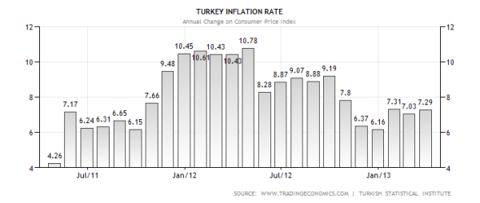 Turkish Inflation