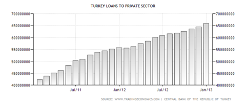 Turkish Loans to the Private Sector