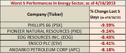 Worst 5 performers in the energy sector