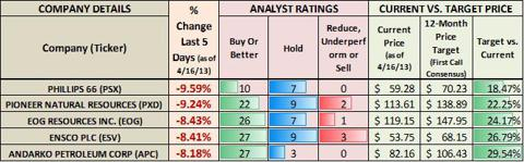 Analyst Opinions and Target Prices of Worst 5 Performers In Energy Sector