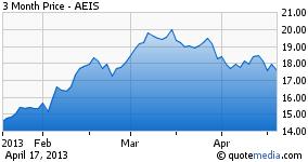 AEIS - 3 Months Chart