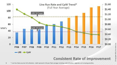 FSLR cost roadmap, source: First Solar, Inc. Analyst Meeting 04/09/2013