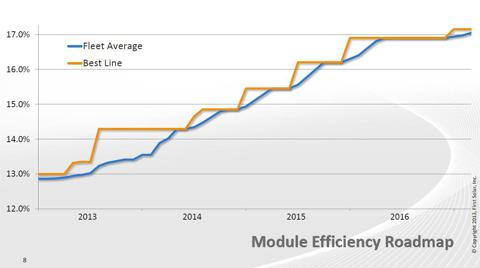 FSLR CdTe PV module efficiency roadmap, source: First Solar, Inc. Analyst Meeting 04/09/2013