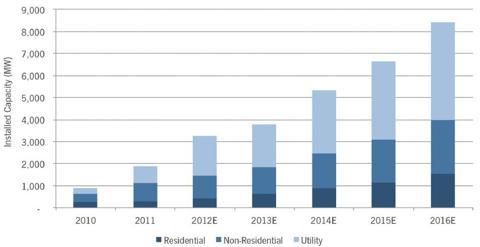 U.S. PV installation forecast