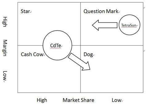 FSLR product portfolio