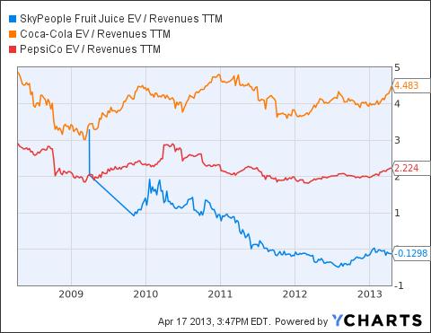 SPU EV / Revenues TTM Chart