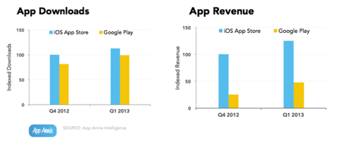 App Annie Comparison between iOS App Store and Google Play for Q1 2013