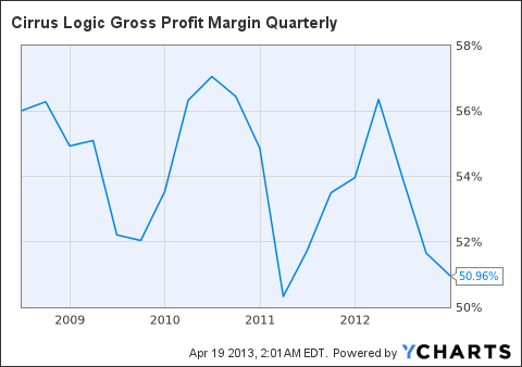 CRUS Gross Profit Margin Quarterly Chart