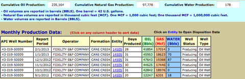 Utah Oil and Gas Production Report for CCU 12-1