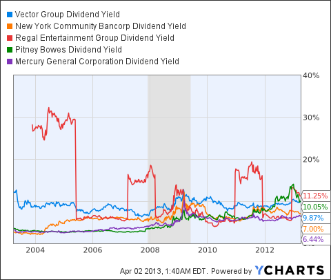 VGR Dividend Yield Chart