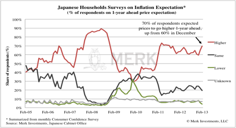 Japan Inflation Expectations
