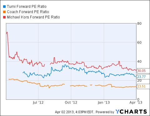 TUMI Forward PE Ratio Chart