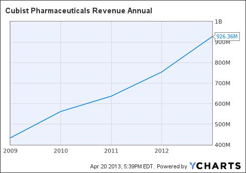 CBST Revenue Annual Chart