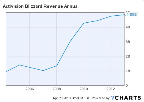 ATVI Revenue Annual Chart