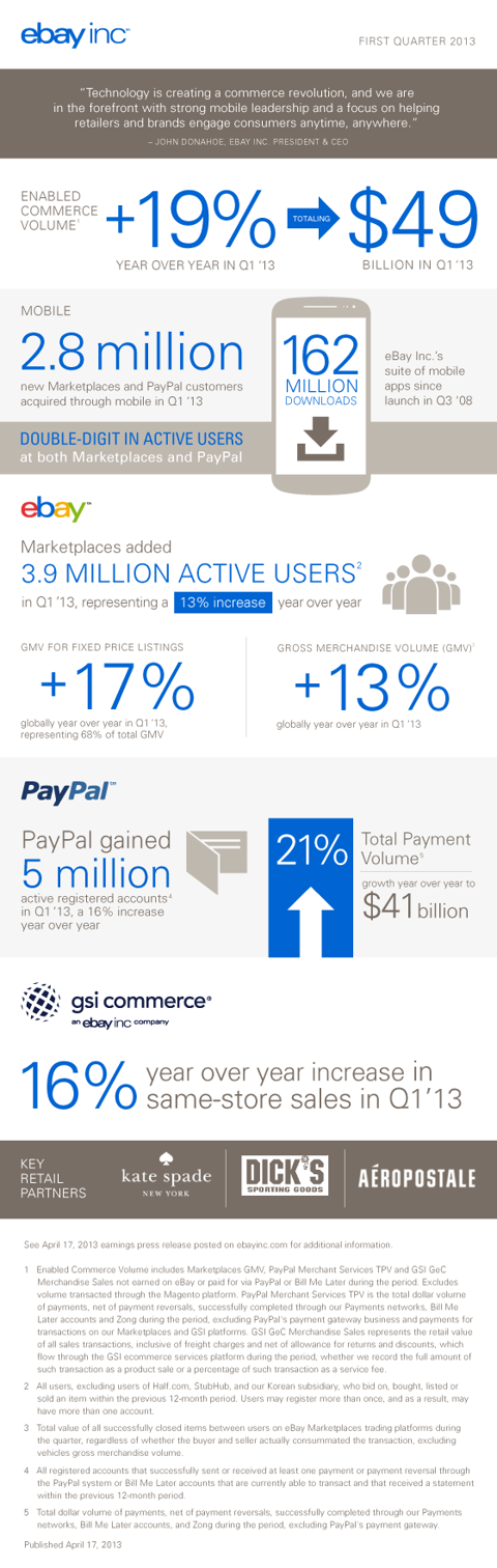 Infographic from the Q1 Earnings Call