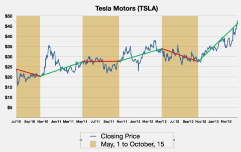 TSLA price history
