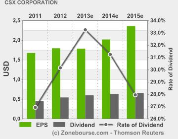CSX Corporation : EPS Dividend