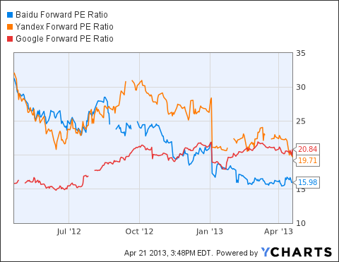 BIDU Forward PE Ratio Chart