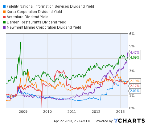 FIS Dividend Yield Chart