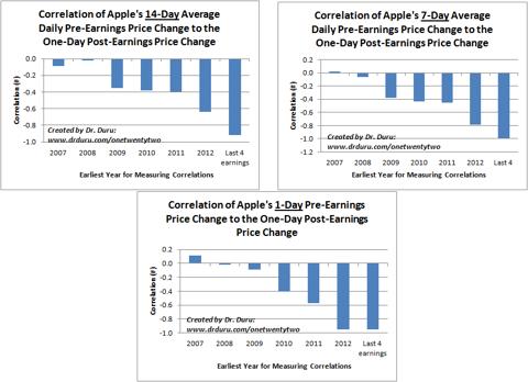 Correlation of Apple