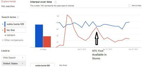 HTC First Search Volumes