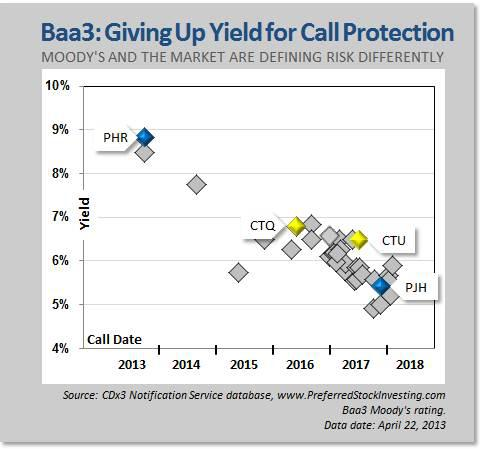 Baa3: Giving up Yield for Call Protection