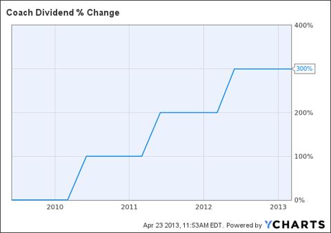 COH Dividend Chart