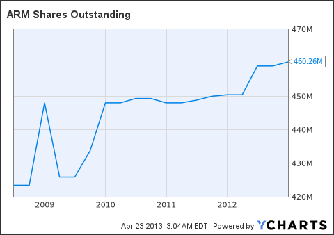 ARMH Shares Outstanding Chart