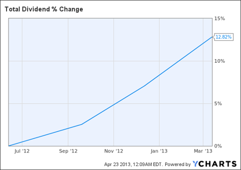 TOT Dividend Chart