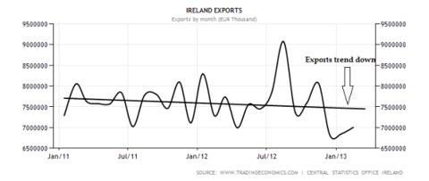 Irish Exports