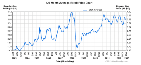 Gasoline Prices 10-year chart