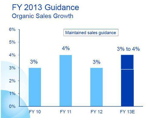 P&G organic sales