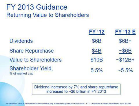 PG shareholder returns