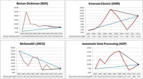 BDX, EMR, MCD, ADP Proportional Dividend Change