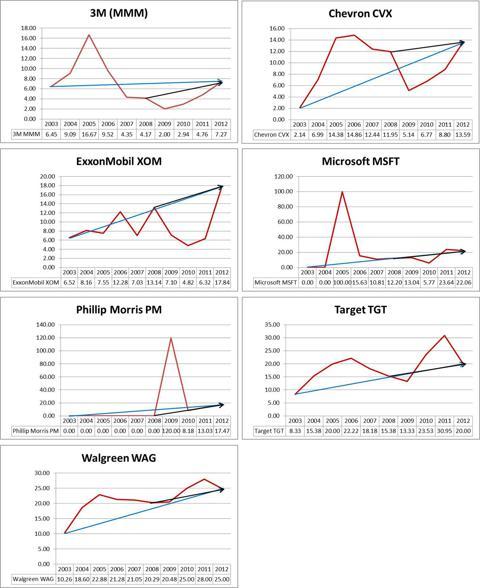 MMM, CVX, XOM, MSFT, PM, TGT, WAG Proportional Dividend Change