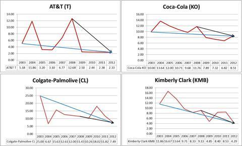 T, KO, CL, KMB Proporitional Dividend Change