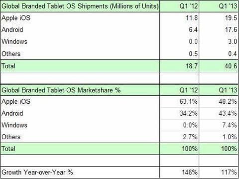 Tablet Market Share in Q1 2013 according to Strategy Analytics