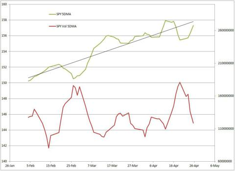 SPY vs Volume since 2/4/2012