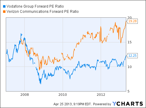 VOD Forward PE Ratio Chart